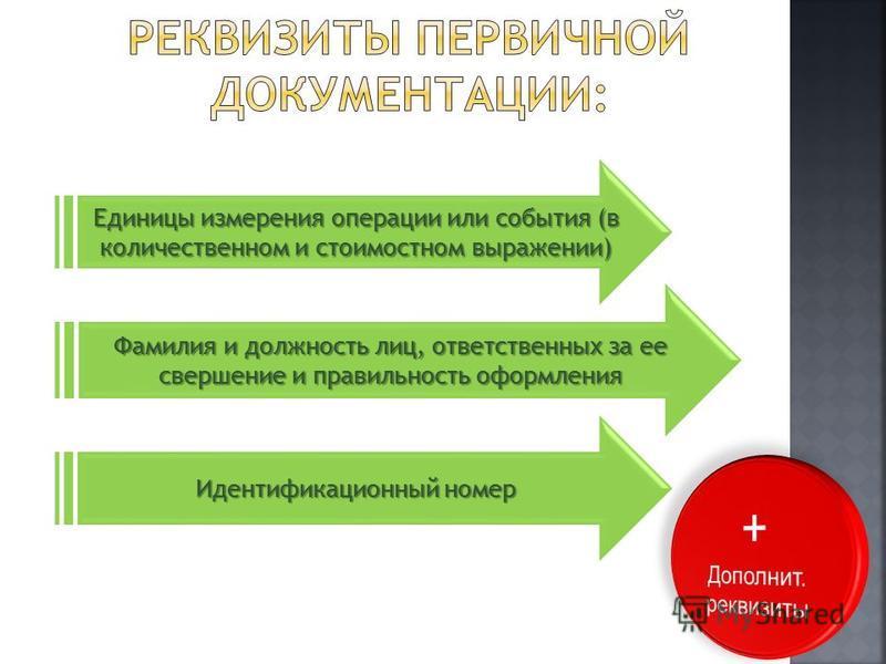 Единицы измерения операции или события (в количественном и стоимостном выражении) Идентификационный номер Фамилия и должность лиц, ответственных за ее свершение и правильность оформления