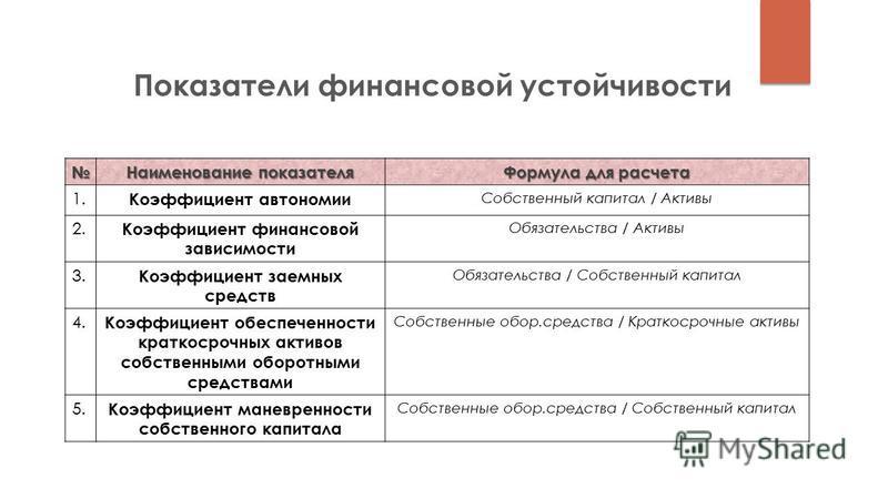 Наименование показателя Формула для расчета 1. Коэффициент автономии Собственный капитал / Активы 2. Коэффициент финансовой зависимости Обязательства / Активы 3. Коэффициент заемных средств Обязательства / Собственный капитал 4. Коэффициент обеспечен