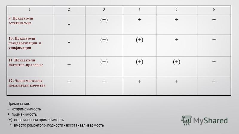 123456 9. Показатели эстетические - (+)+++ 10. Показатели стандартизации и унификации - (+) ++ 11. Показатели патентно-правовые _(+) + 12. Экономические показатели качества +++++ Примечание: - неприменимость + применимость (+) ограниченная применимос