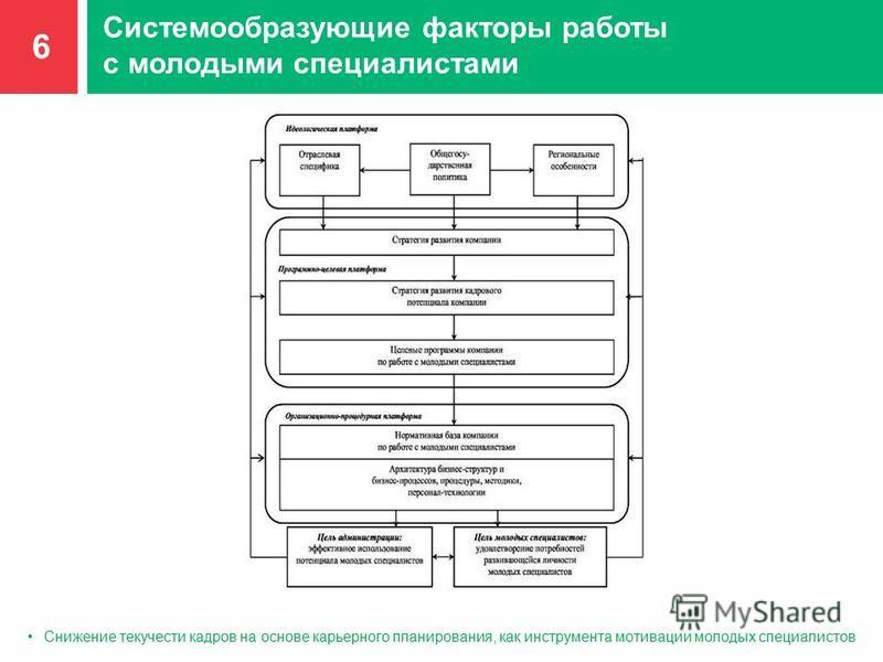 Системообразующие факторы работы с молодыми специалистами 6