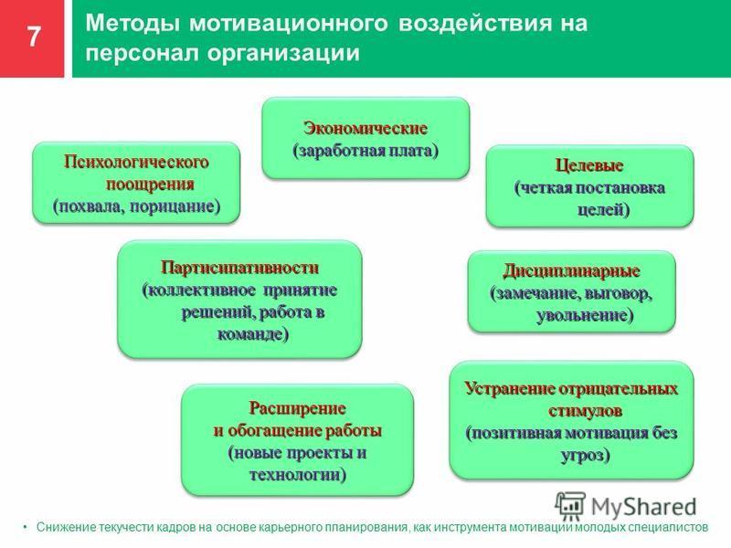 Методы мотивационного воздействия на персонал организации Экономические (заработная плата) Экономические Психологического поощрения (похвала, порицание) Психологического поощрения (похвала, порицание) Целевые (четкая постановка целей) Целевые Устране