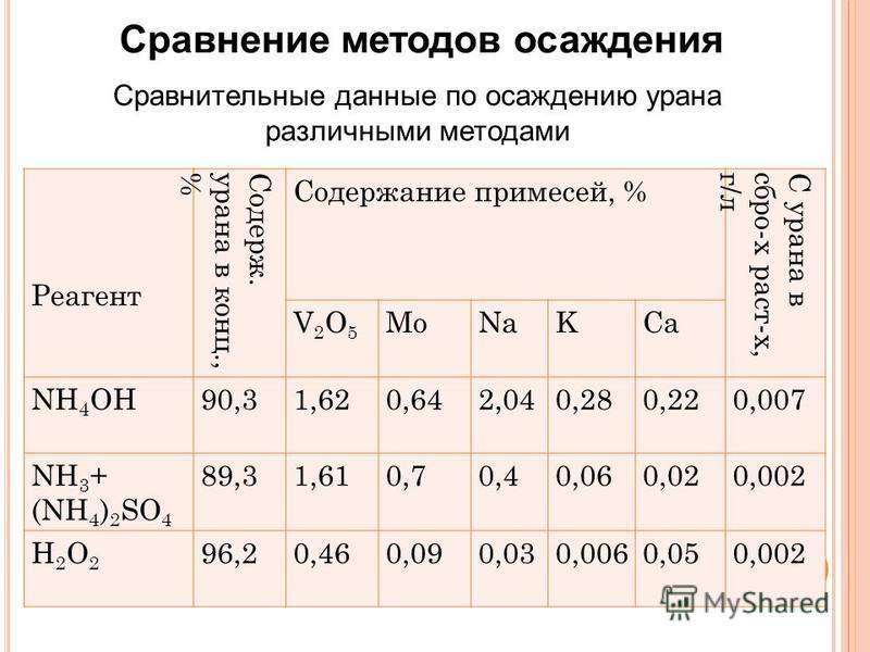 6 Сравнение методов осаждения Реагент Содерж.урана в конц.,% Содержание примесей, % С урана вибро-х раст-х,г/л V2O5V2O5 MoNaKCa NH 4 OH90,31,620,642,040,280,220,007 NH 3 + (NH 4 ) 2 SO 4 89,31,610,70,40,060,020,002 H2O2H2O2 96,20,460,090,030,0060,050