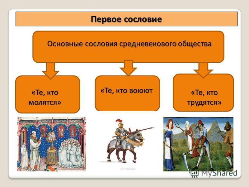 «Те, кто молятся» «Те, кто воюют «Те, кто воюют «Те, кто трудятся» Основные сословия средневекового общества Первое сословие