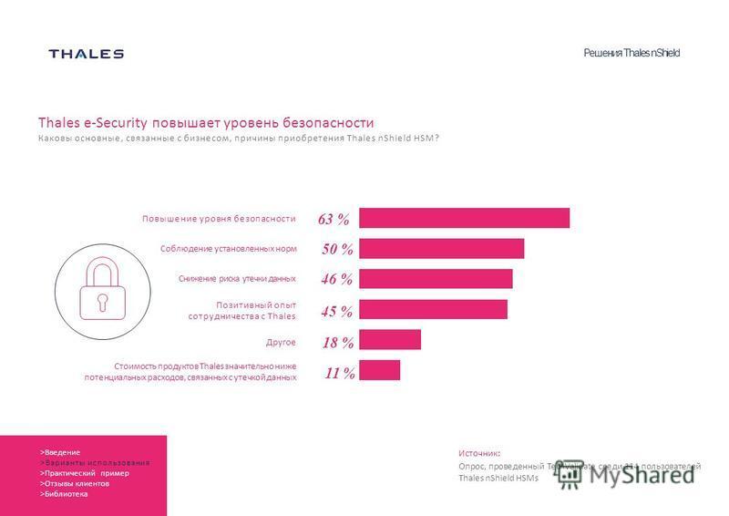 Thales e-Security повышает уровень безопасности Каковы основные, связанные с бизнесом, причины приобретения Thales nShield HSM? Повышение уровня безопасности Соблюдение установленных норм Снижение риска утечки данных Стоимость продуктов Thales значит