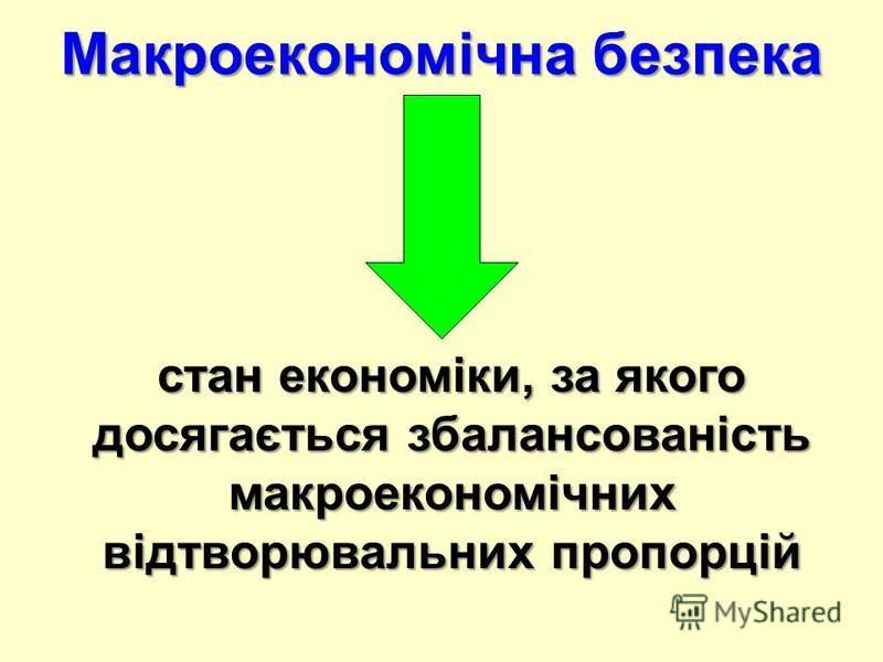 Макроекономічна безпека стан економіки, за якого досягається збалансованість макроекономічних відтворювальних пропорцій