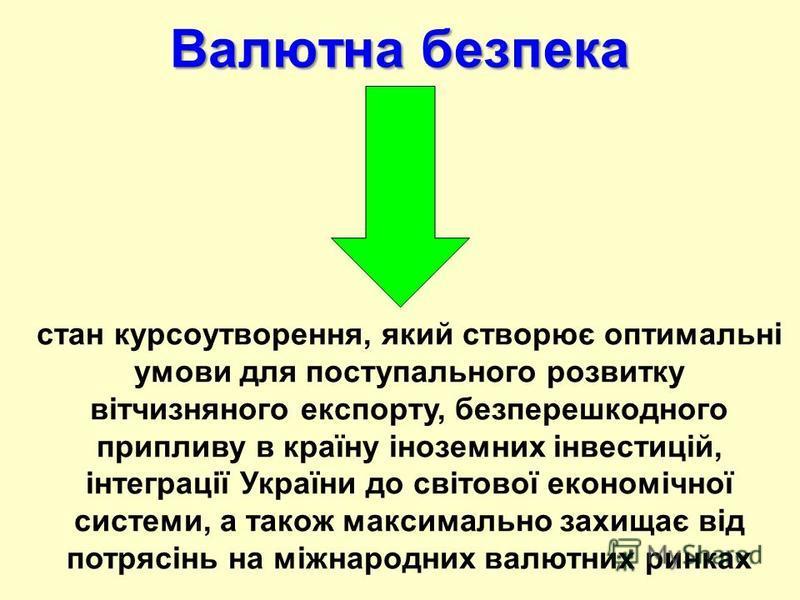 Валютна безпека стан курсоутворення, який створює оптимальні умови для поступального розвитку вітчизняного експорту, безперешкодного припливу в країну іноземних інвестицій, інтеграції України до світової економічної системи, а також максимально захищ
