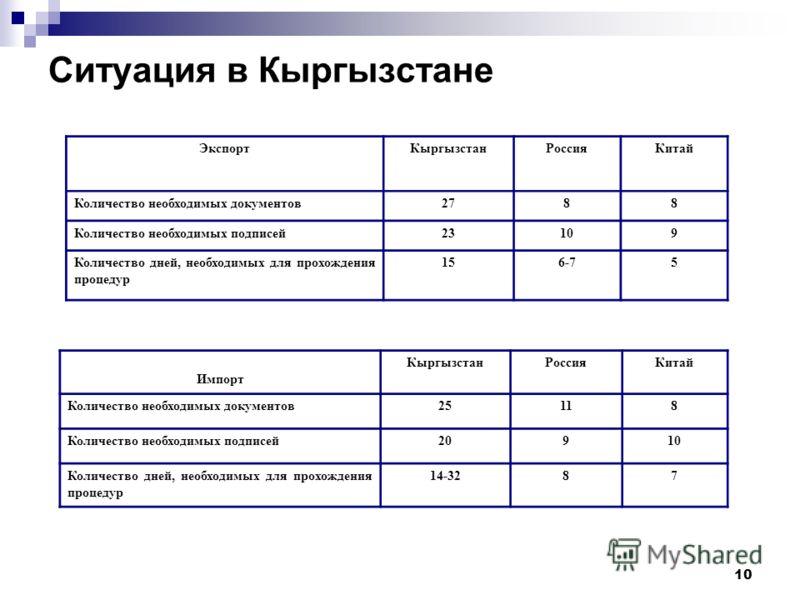 10 Ситуация в Кыргызстане ЭкспортКыргызстанРоссияКитай Количество необходимых документов2788 Количество необходимых подписей23109 Количество дней, необходимых для прохождения процедур 156-75 Импорт КыргызстанРоссияКитай Количество необходимых докумен