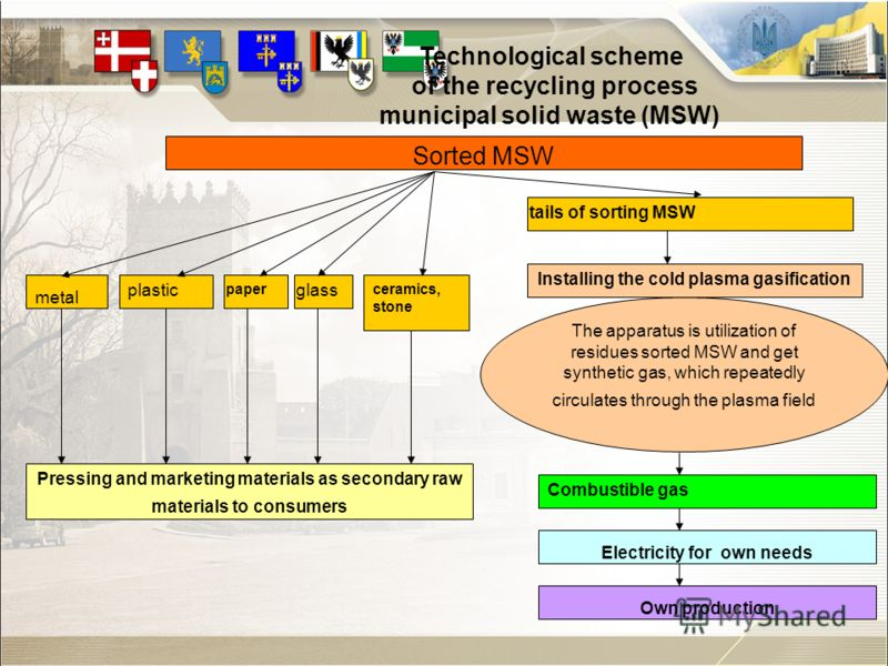 Technological scheme of the recycling process municipal solid waste (MSW) Sorted MSW Installing the cold plasma gasification The apparatus is utilization of residues sorted MSW and get synthetic gas, which repeatedly circulates through the plasma fie