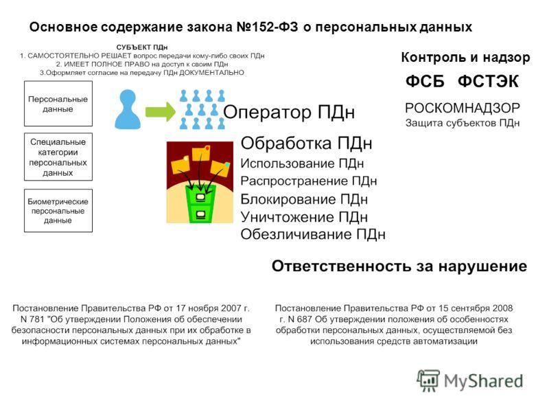 Основное содержание закона 152-ФЗ о персональных данных Контроль и надзор