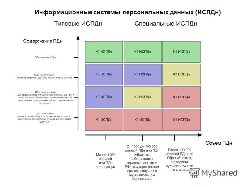 Информационные системы персональных данных (ИСПДн) Объем ПДн Содержание ПДн