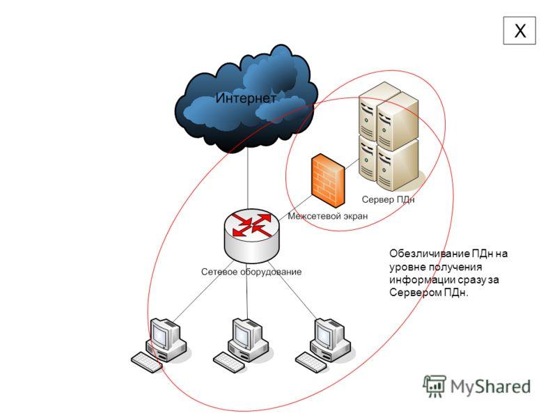 Обезличивание ПДн на уровне получения информации сразу за Сервером ПДн.