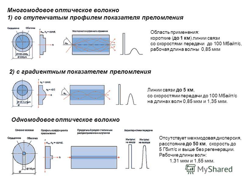 Многомодовое оптическое волокно 1) со ступенчатым профилем показателя преломления Область применения: короткие (до 1 км) линии связи со скоростями передачи до 100 Мбайт/с, рабочая длина волны 0,85 мкм 2) с градиентным показателем преломления Одномодо