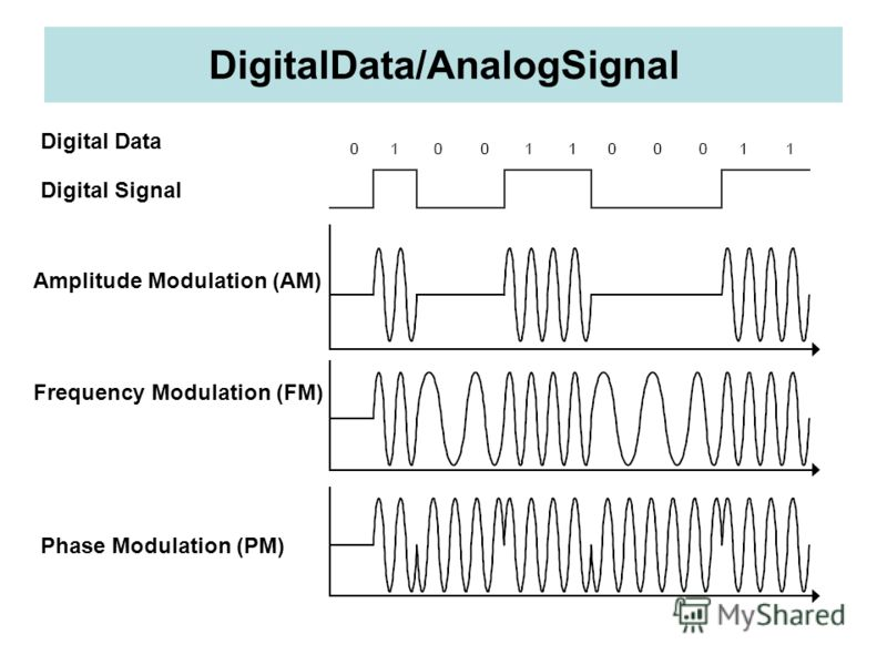 DigitalData/AnalogSignal Digital Data Amplitude Modulation (AM) Frequency Modulation (FM) Phase Modulation (PM) Digital Signal
