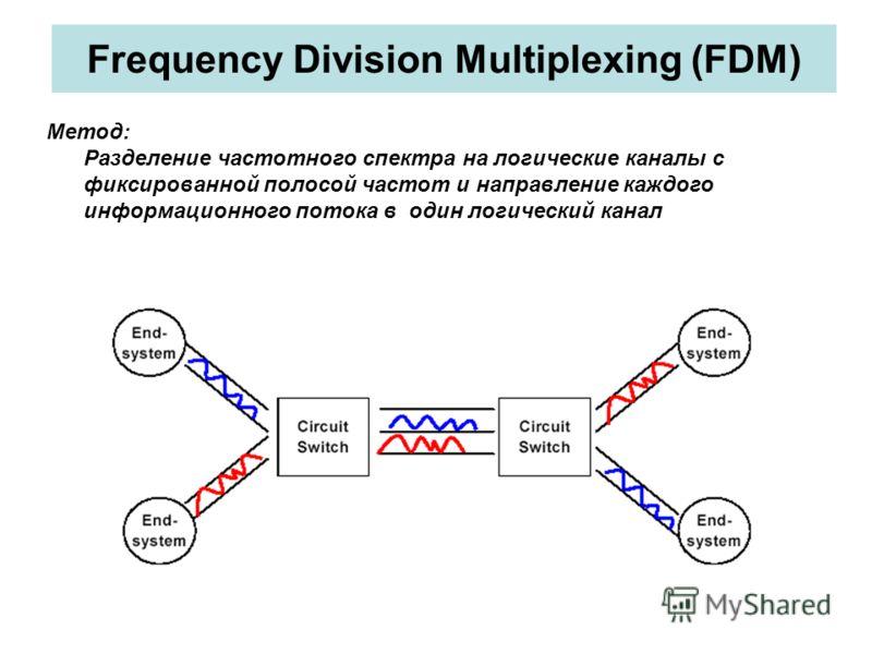 Frequency Division Multiplexing (FDM) Метод: Разделение частотного спектра на логические каналы с фиксированной полосой частот и направление каждого информационного потока в один логический канал