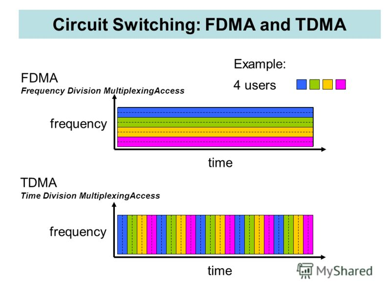Circuit Switching: FDMA and TDMA FDMA Frequency Division MultiplexingAccess frequency time TDMA Time Division MultiplexingAccess frequency time 4 users Example: