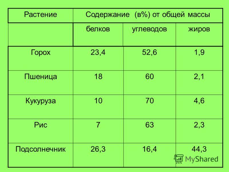 РастениеСодержание (в%) от общей массы Горох23,452,61,9 Пшеница18602,1 Кукуруза10704,6 Рис7632,3 Подсолнечник26,316,444,3 белковуглеводовжиров