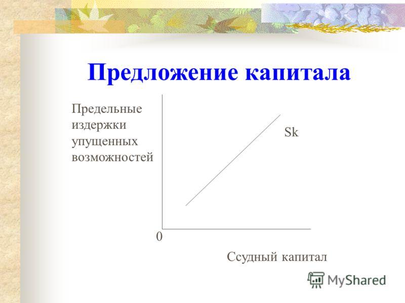 Спрос на капитал 0 Dk Норма дохода от инвестиций, в % Ссудный капитал