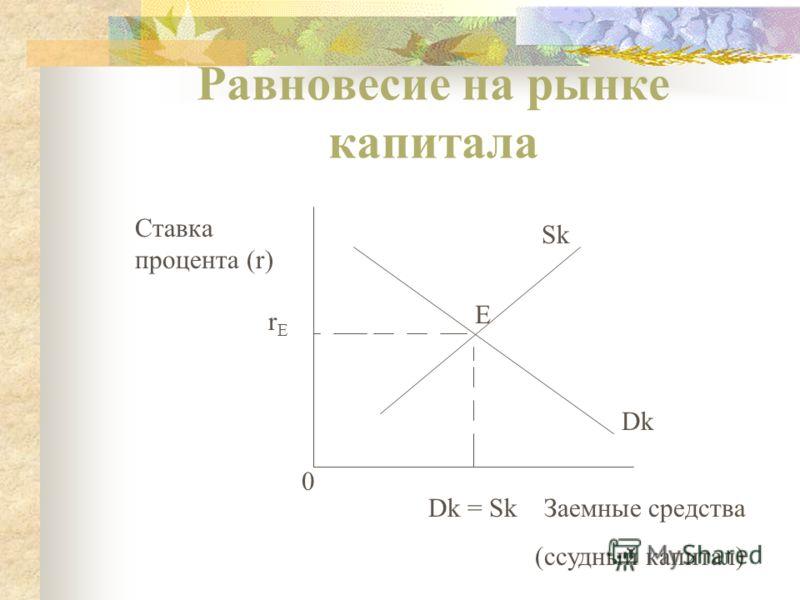 Предложение капитала 0 Sk Предельные издержки упущенных возможностей Ссудный капитал
