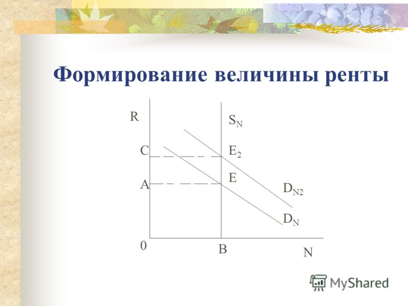 Формирование величины ренты SNSN DNDN N R 0 A E B