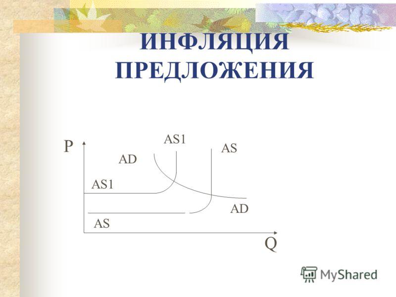 ИНФЛЯЦИЯ СПРОСА Р Q AD AS AD1