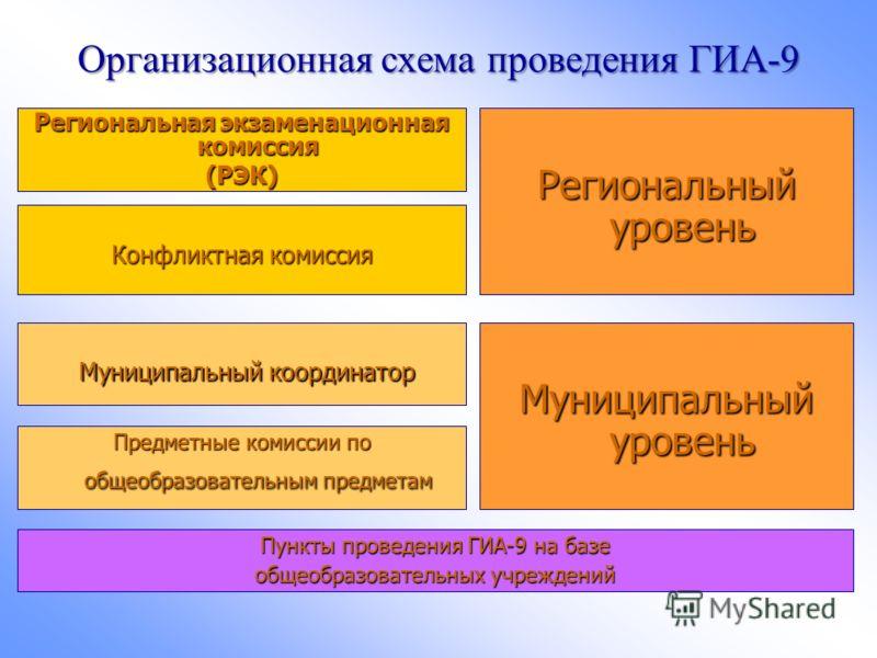 Организационная схема проведения ГИА-9 Региональная экзаменационная комиссия (РЭК) Конфликтная комиссия Региональный уровень Муниципальный координатор Муниципальный координатор Муниципальный уровень Предметные комиссии по общеобразовательным предмета