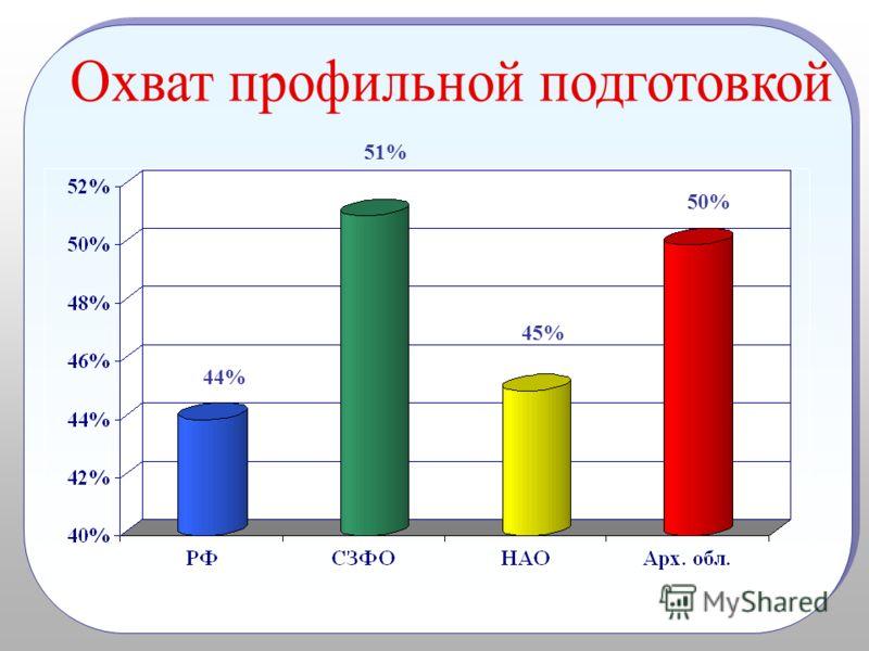 50% 44% 51% 45%