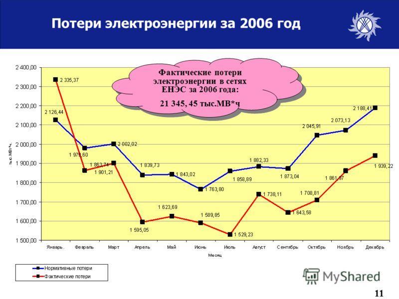 Потери электроэнергии за 2006 год Фактические потери электроэнергии в сетях ЕНЭС за 2006 года: 21 345, 45 тыс.МВ*ч Фактические потери электроэнергии в сетях ЕНЭС за 2006 года: 21 345, 45 тыс.МВ*ч 11
