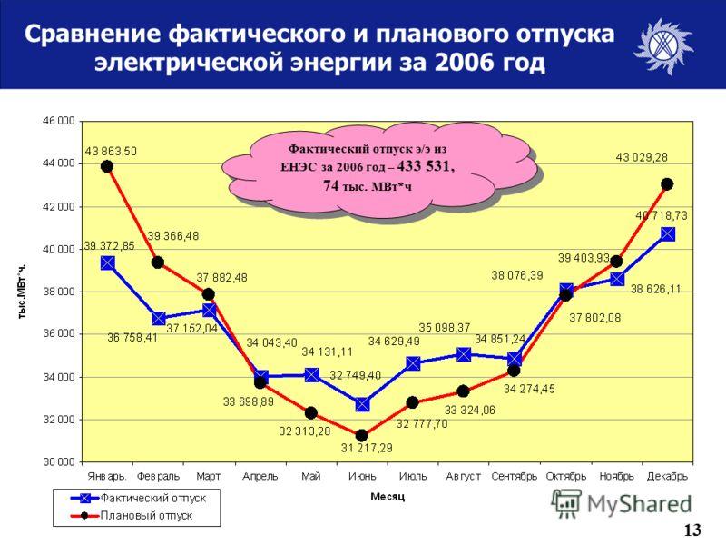 Сравнение фактического и планового отпуска электрической энергии за 2006 год Фактический отпуск э/э из ЕНЭС за 2006 год – 433 531, 74 тыс. МВт*ч 13