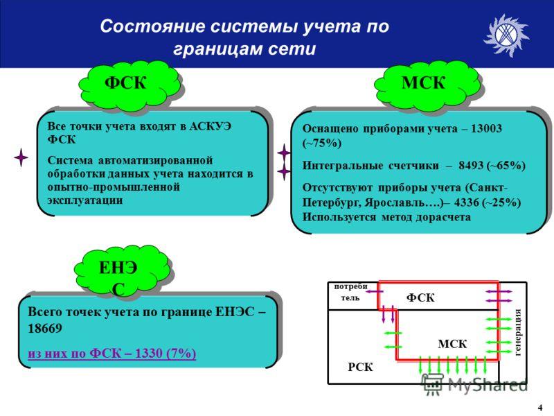 Состояние системы учета по границам сети Все точки учета входят в АСКУЭ ФСК Система автоматизированной обработки данных учета находится в опытно-промышленной эксплуатации Все точки учета входят в АСКУЭ ФСК Система автоматизированной обработки данных