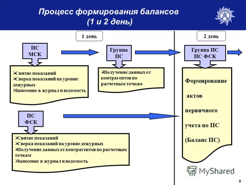 Процесс формирования балансов (1 и 2 день) Снятие показаний Сверка показаний на уровне дежурных Занесение в журнал и ведомость Получение данных от контрагентов по расчетным точкам Снятие показаний Сверка показаний на уровне дежурных Получение данных