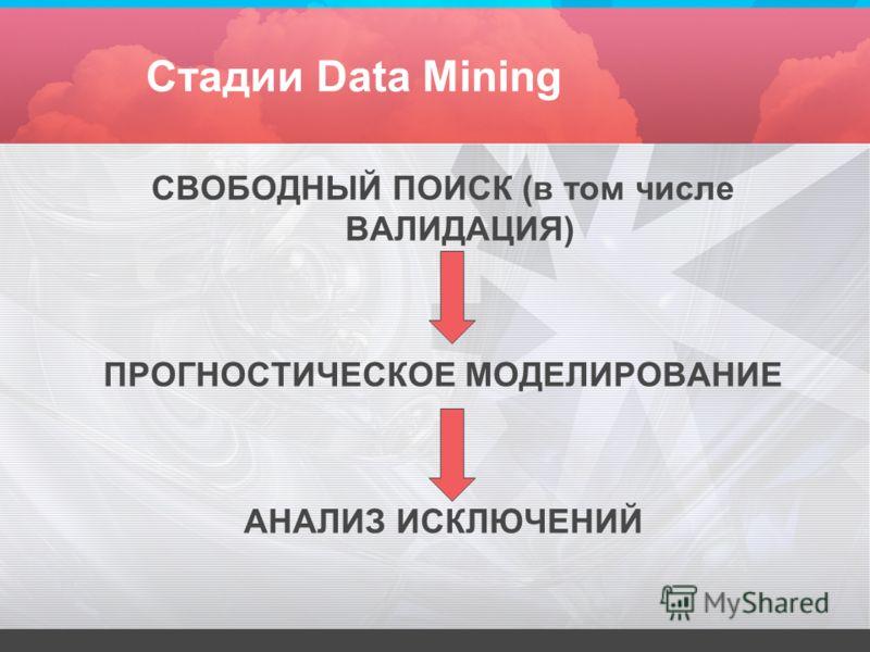 Стадии Data Mining СВОБОДНЫЙ ПОИСК (в том числе ВАЛИДАЦИЯ) ПРОГНОСТИЧЕСКОЕ МОДЕЛИРОВАНИЕ АНАЛИЗ ИСКЛЮЧЕНИЙ