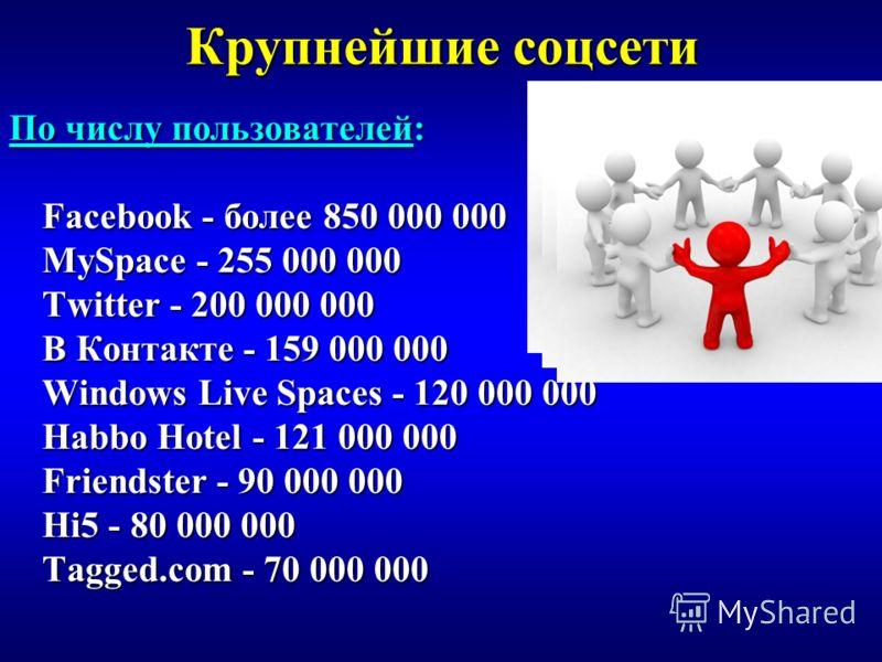 Крупнейшие соцсети По числу пользователей: Facebook - более 850 000 000 MySpace - 255 000 000 Twitter - 200 000 000 В Контакте - 159 000 000 Windows Live Spaces - 120 000 000 Habbo Hotel - 121 000 000 Friendster - 90 000 000 Hi5 - 80 000 000 Tagged.c