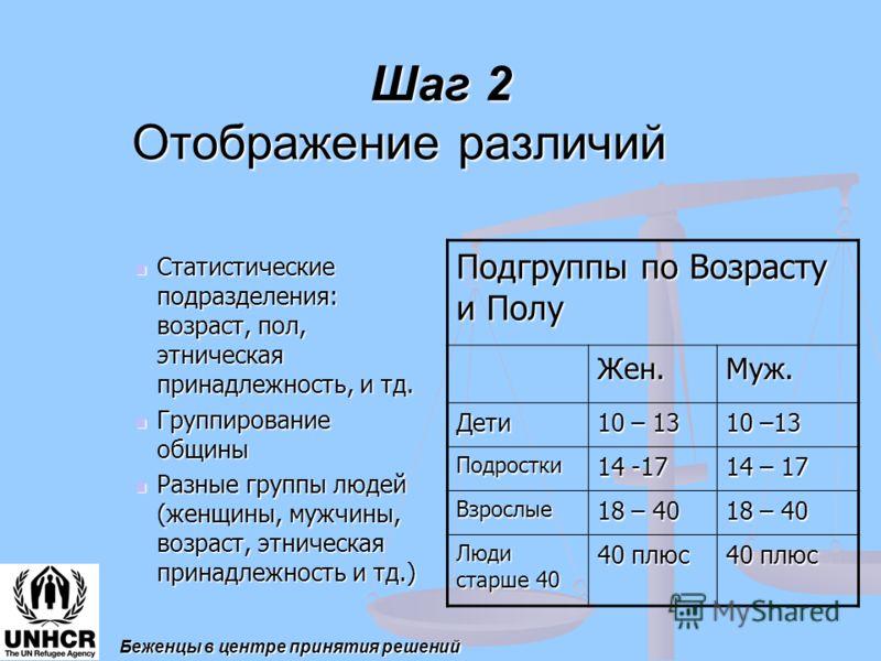 Шаг 2 Отображение различий Статистические подразделения: возраст, пол, этническая принадлежность, и тд. Статистические подразделения: возраст, пол, этническая принадлежность, и тд. Группирование общины Группирование общины Разные группы людей (женщин