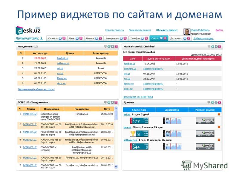 Пример виджетов по сайтам и доменам