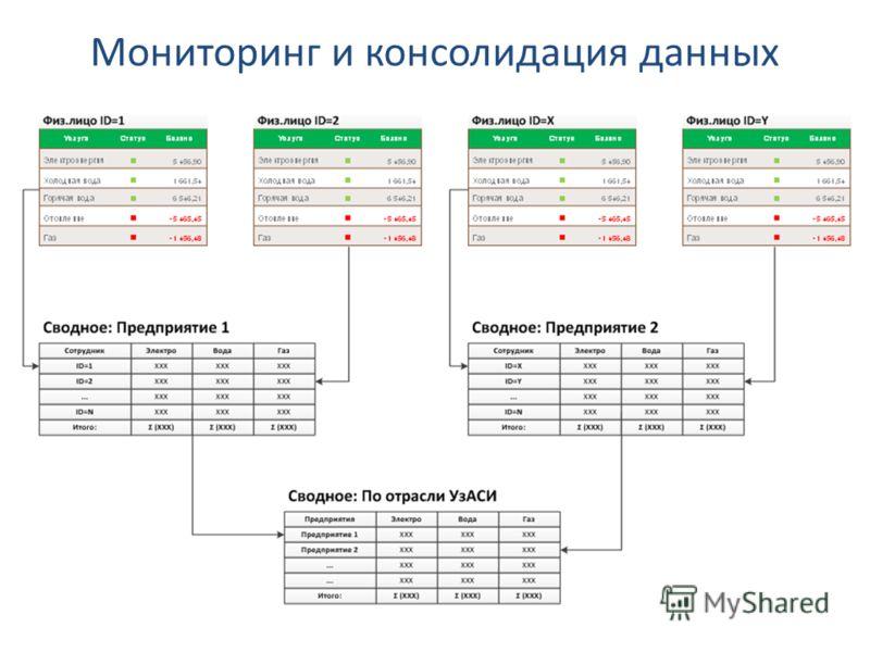 Мониторинг и консолидация данных