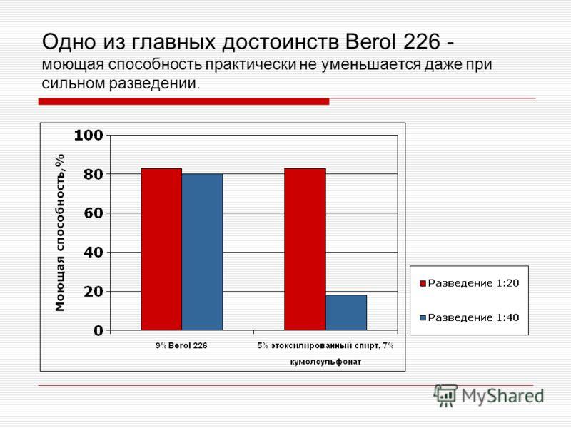 Одно из главных достоинств Berol 226 - моющая способность практически не уменьшается даже при сильном разведении.