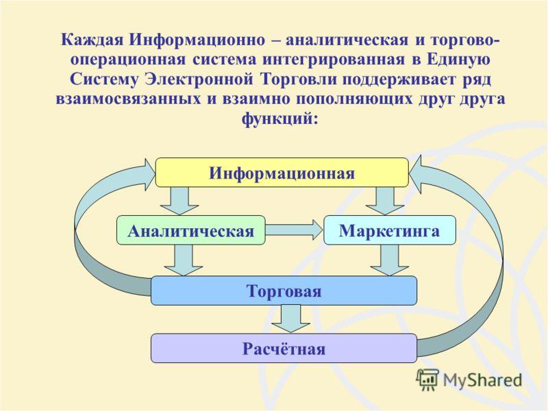 Аналитическая Маркетинга Торговая Расчётная Информационная Каждая Информационно – аналитическая и торгово- операционная система интегрированная в Единую Систему Электронной Торговли поддерживает ряд взаимосвязанных и взаимно пополняющих друг друга фу