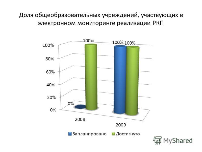 Доля общеобразовательных учреждений, участвующих в электронном мониторинге реализации РКП