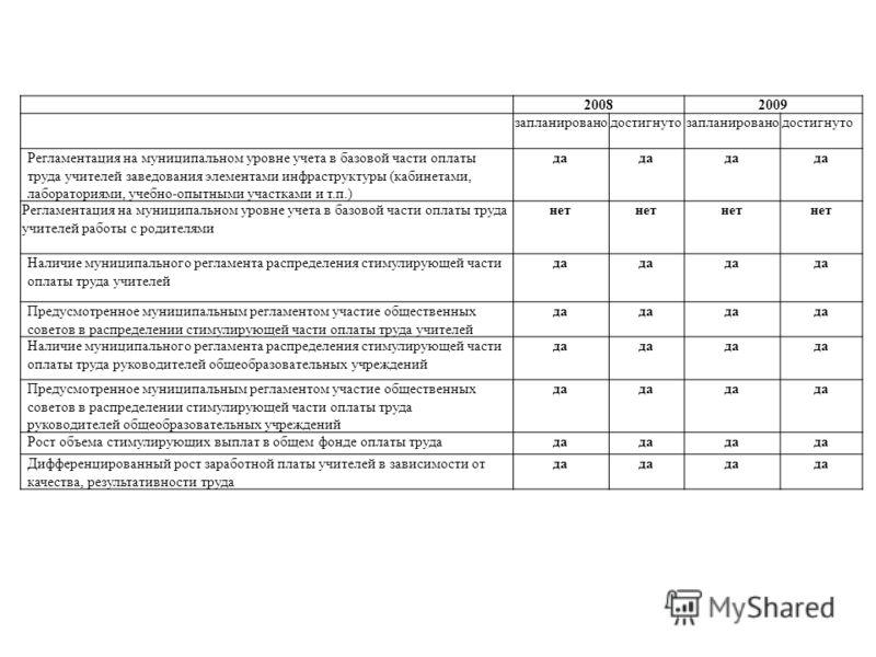 20082009 запланированодостигнутозапланированодостигнуто Регламентация на муниципальном уровне учета в базовой части оплаты труда учителей заведования элементами инфраструктуры (кабинетами, лабораториями, учебно-опытными участками и т.п.) да Регламент