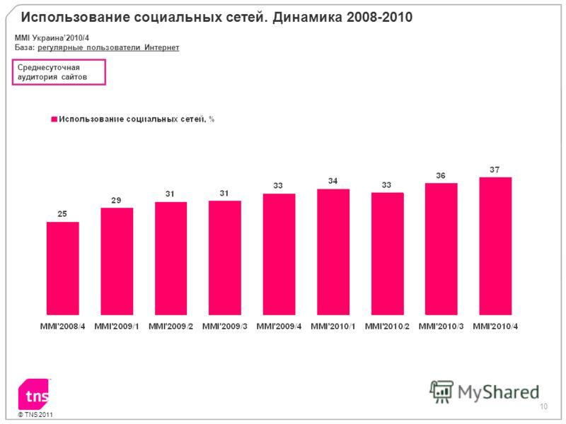 10 © TNS 2011 Использование социальных сетей. Динамика 2008-2010 MMI Украина2010/4 База: регулярные пользователи Интернет Среднесуточная аудитория сайтов