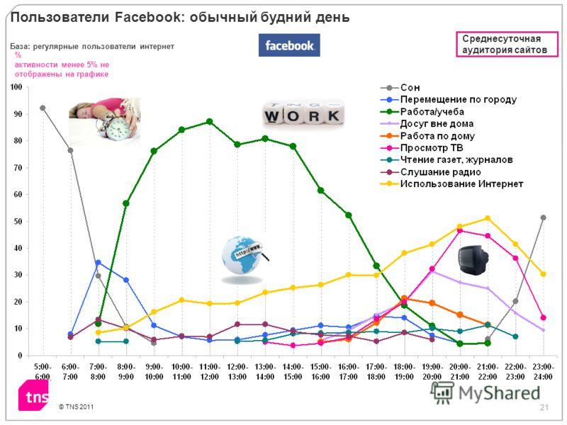 21 © TNS 2011 % активности менее 5% не отображены на графике База: регулярные пользователи интернет Пользователи Facebook: обычный будний день Среднесуточная аудитория сайтов