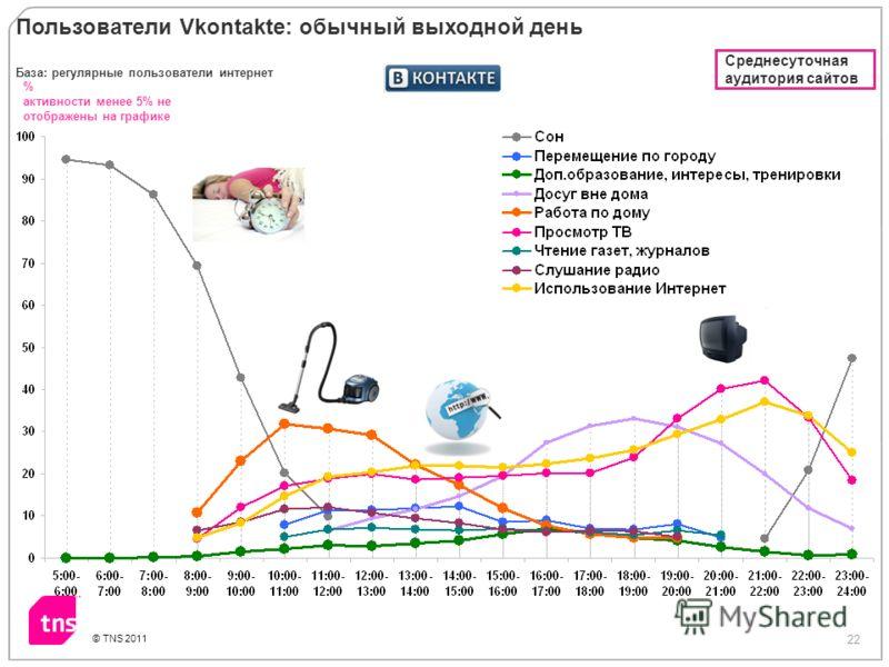 22 © TNS 2011 % активности менее 5% не отображены на графике Пользователи Vkontakte: обычный выходной день База: регулярные пользователи интернет Среднесуточная аудитория сайтов