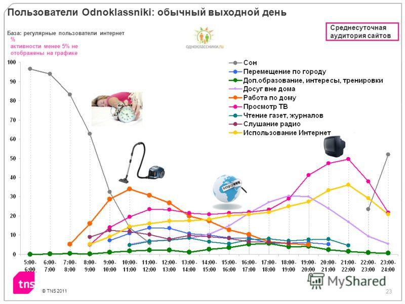 23 © TNS 2011 % активности менее 5% не отображены на графике Пользователи Odnoklassniki: обычный выходной день База: регулярные пользователи интернет Среднесуточная аудитория сайтов