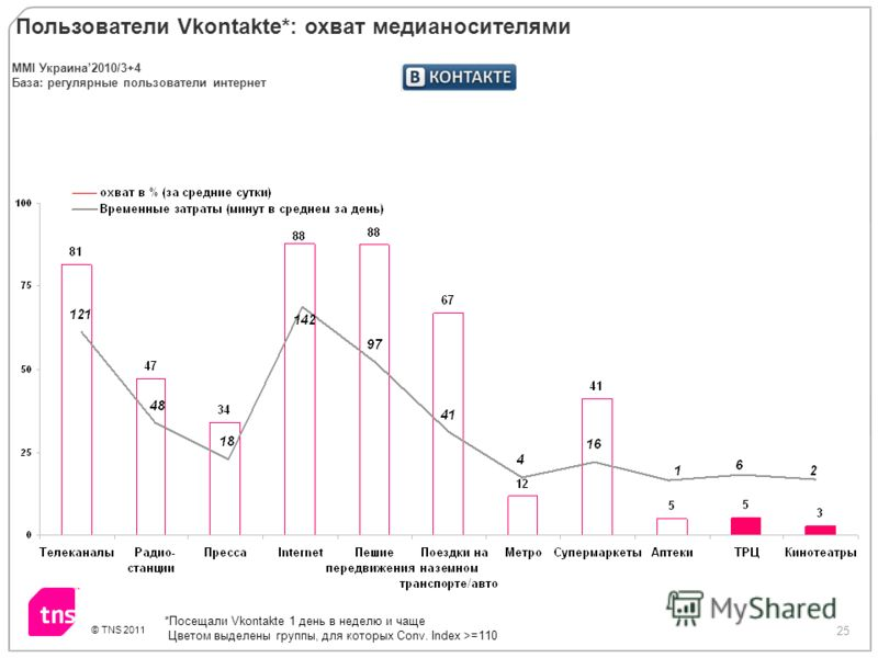 25 © TNS 2011 Пользователи Vkontakte*: охват медиа носителями *Посещали Vkontakte 1 день в неделю и чаще Цветом выделены группы, для которых Conv. Index >=110 MMI Украина2010/3+4 База: регулярные пользователи интернет