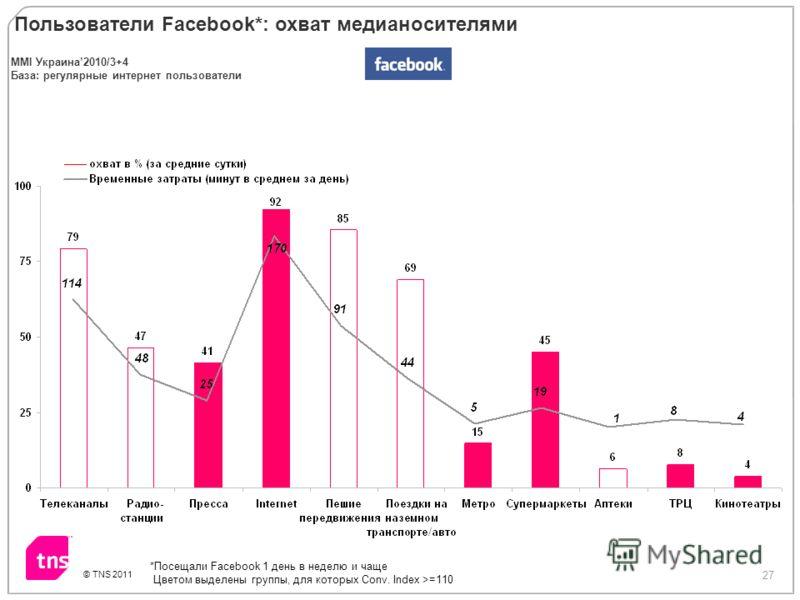 27 © TNS 2011 Пользователи Facebook*: охват медиа носителями MMI Украина2010/3+4 База: регулярные интернет пользователи *Посещали Facebook 1 день в неделю и чаще Цветом выделены группы, для которых Conv. Index >=110