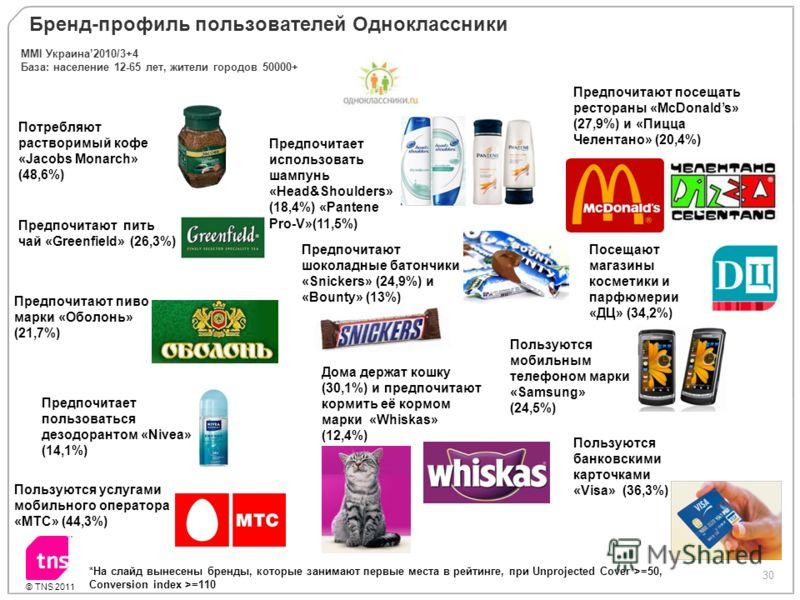 30 © TNS 2011 Бренд-профиль пользователей Одноклассники Потребляют растворимый кофе «Jacobs Monarch» (48,6%) Предпочитают пить чай «Greenfield» (26,3%) Предпочитает пользоваться дезодорантом «Nivea» (14,1%) Пользуются услугами мобильного оператора «М