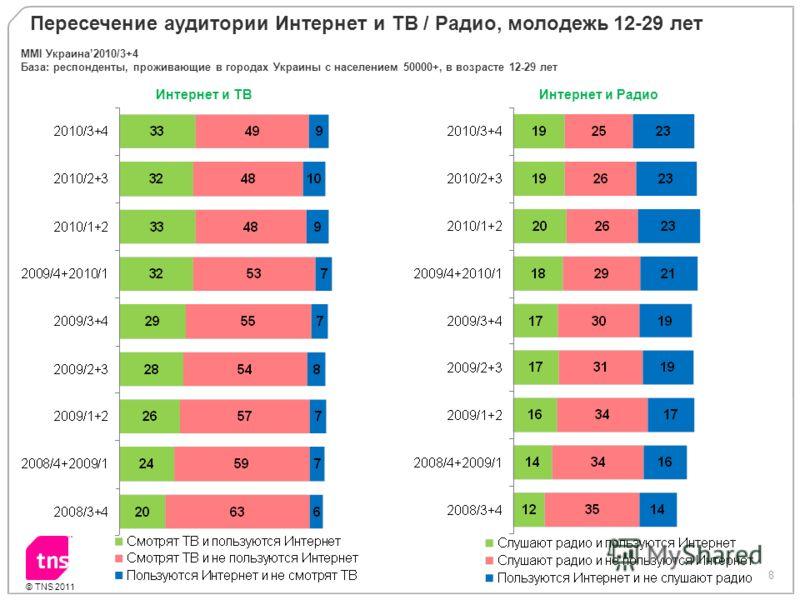 8 © TNS 2011 Интернет и ТВ Интернет и Радио Пересечение аудитории Интернет и ТВ / Радио, молодежь 12-29 лет MMI Украина2010/3+4 База: респонденты, проживающие в городах Украины с населением 50000+, в возрасте 12-29 лет
