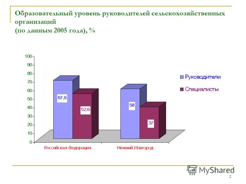 2 Образовательный уровень руководителей сельскохозяйственных организаций (по данным 2005 года), %
