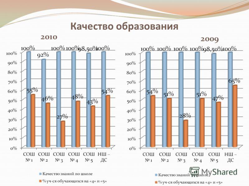 Качество образования 2010 2009
