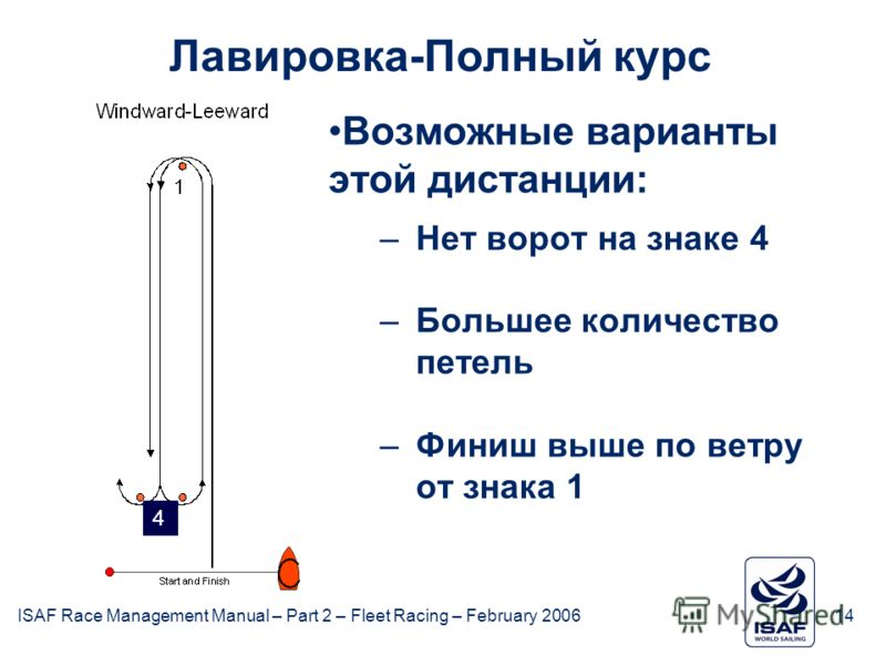 ISAF Race Management Manual – Part 2 – Fleet Racing – February 200614 Лавировка-Полный курс Возможные варианты этой дистанции: –Нет ворот на знаке 4 –Большее количество петель –Финиш выше по ветру от знака 1 4